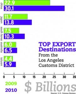 Top Export Destinations Full Graph