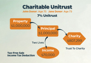 Illustration B: Charitable Remainder Trust Case Study