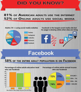 Social Media info graphic. Image courtesy Walter Lim